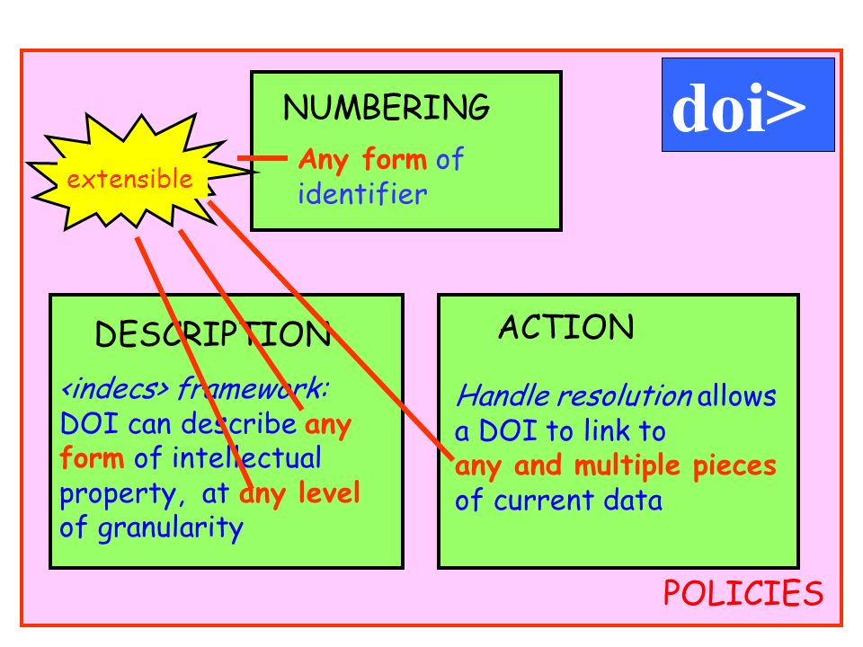 POLICIES Any form of identifier NUMBERING DESCRIPTION framework: DOI can describe any form of intellectual property, at any level of granularity ACTION Handle resolution allows a DOI to link to any and multiple pieces of current data doi> extensible