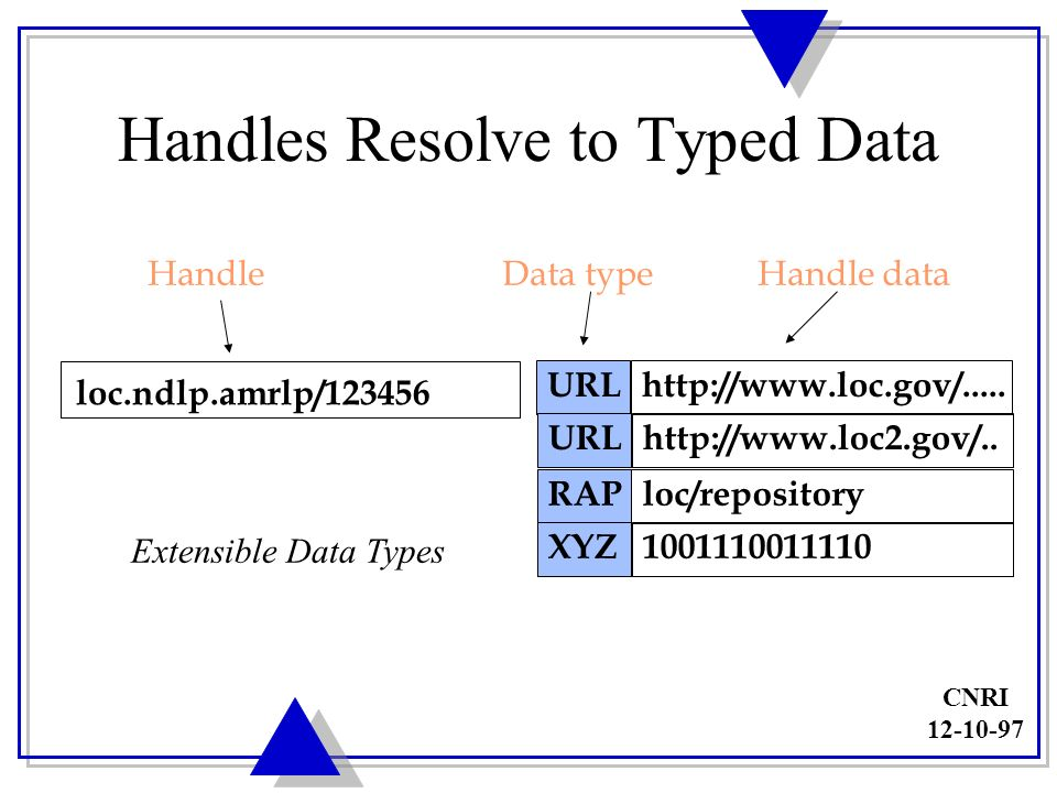 CNRI 12-10-97 HS #n HS #n which may be replicated Handle Resolution Client Handle SystemGHS LHS is a collection of Handle Services each of which consists of one or more Handle Servers HS #1 HS #2 HS #3 HS #n http://www.loc.gov/.....