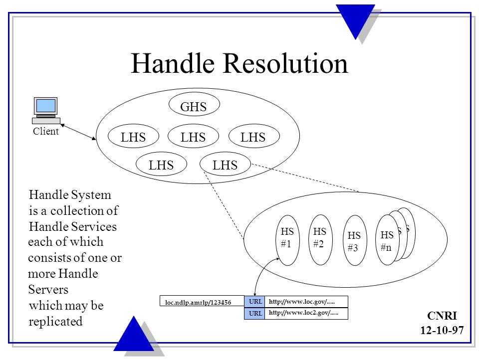 CNRI 12-10-97 Handle Clients Handle Resolution Web Browser Handle Administration Handle System GHS LHS GHS LHS