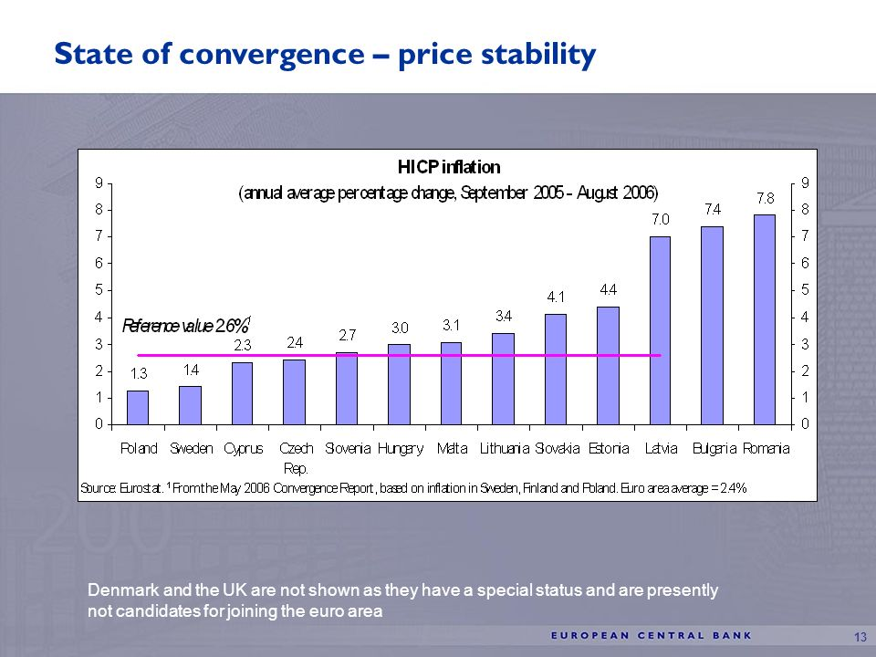 13 State of convergence – price stability Denmark and the UK are not shown as they have a special status and are presently not candidates for joining the euro area