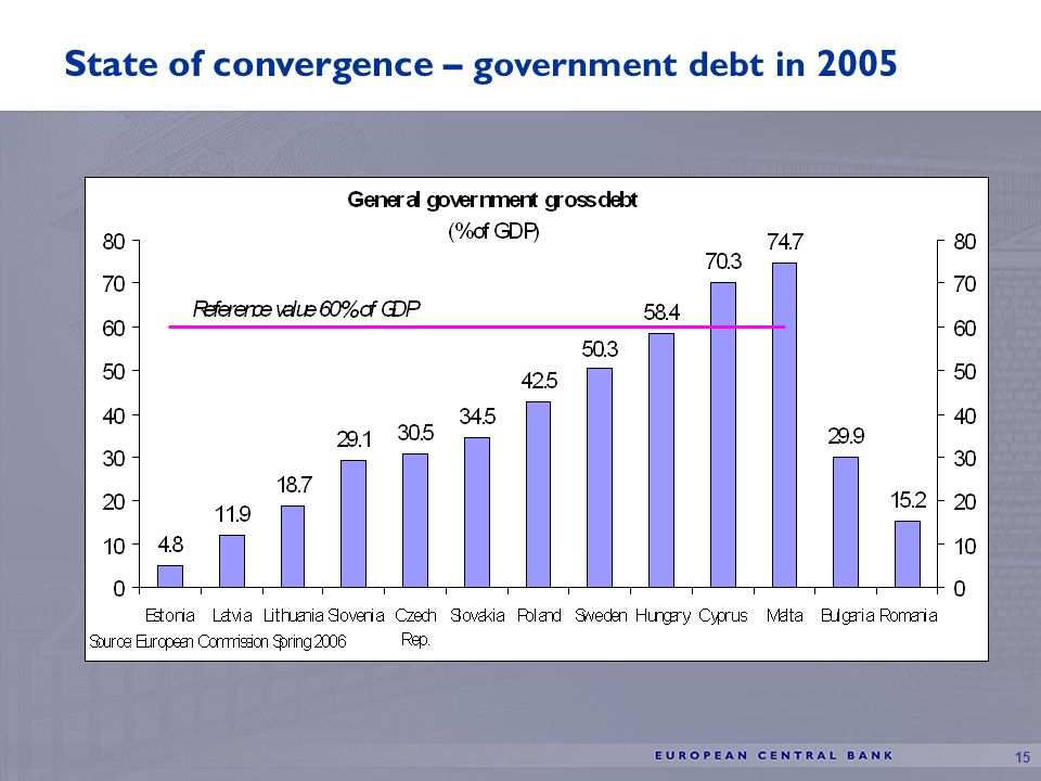 15 State of convergence – g overnment debt in 2005