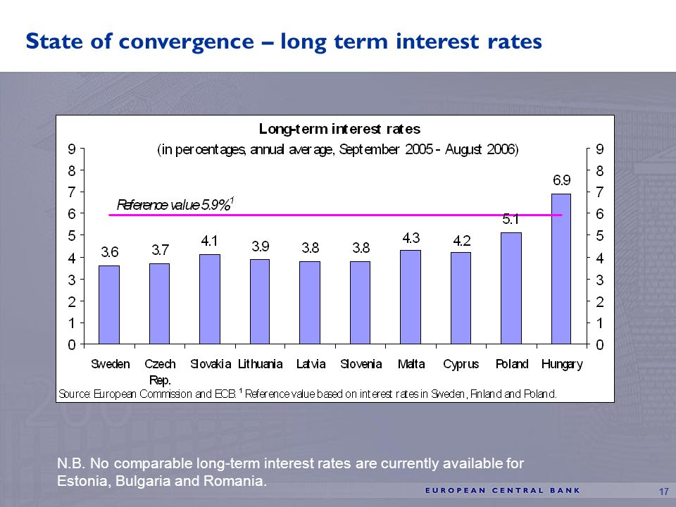 17 State of convergence – long term interest rates N.B.