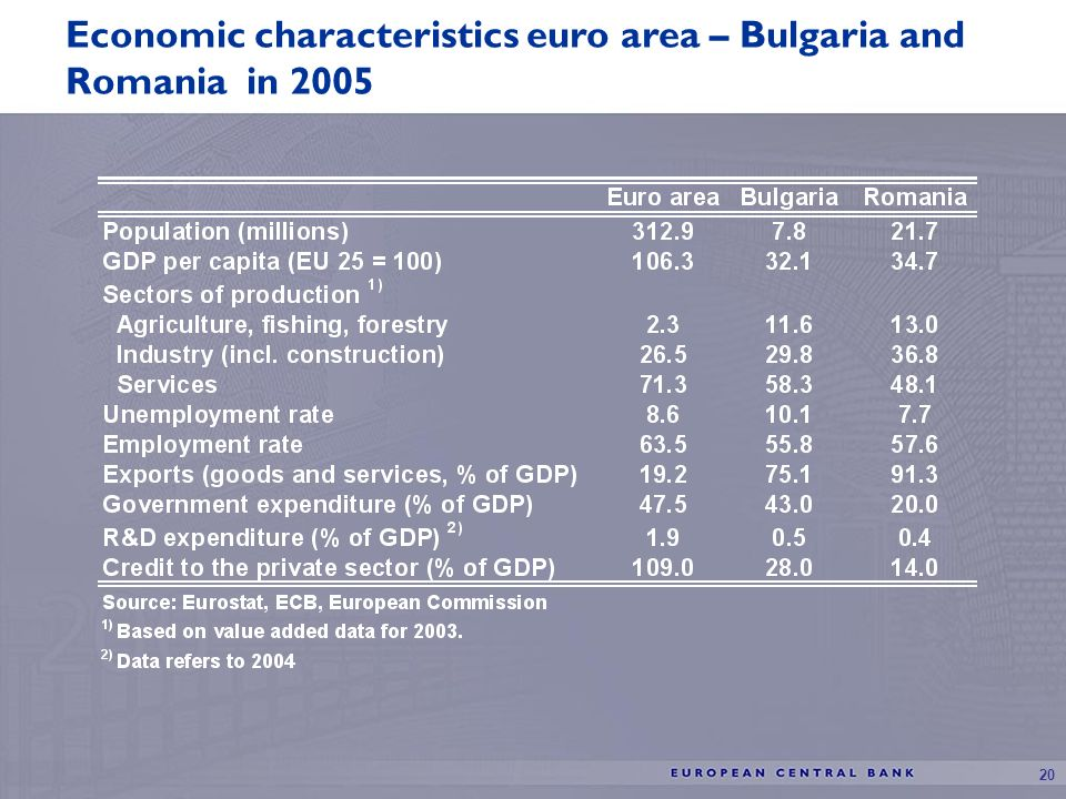 20 Economic characteristics euro area – Bulgaria and Romania in 2005