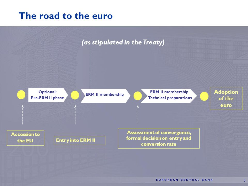 5 The road to the euro Accession to the EU Entry into ERM II Assessment of convergence, formal decision on entry and conversion rate Adoption of the euro ERM II membership Optional: Pre-ERM II phase (as stipulated in the Treaty) ERM II membership Technical preparations