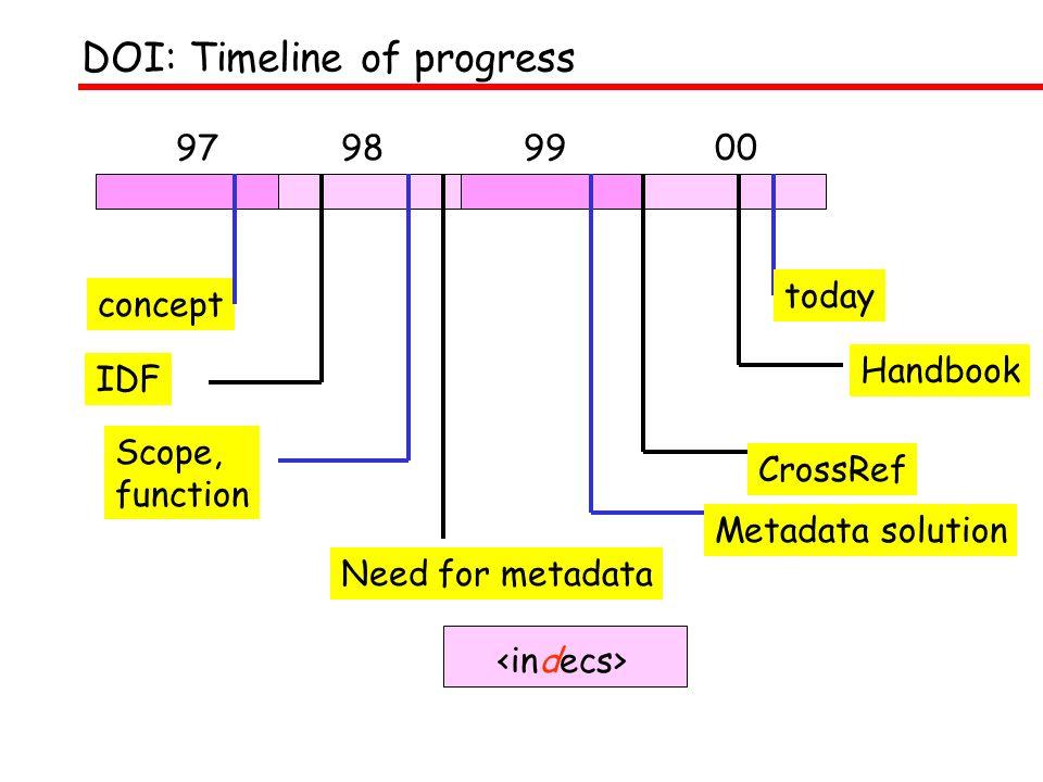 DOI: Timeline of progress 97989900 IDF concept Handbook Scope, function Need for metadata CrossRef today Metadata solution