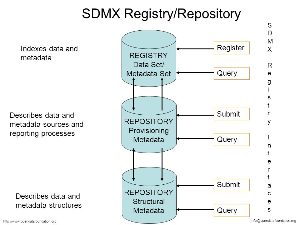 info@opendatafoundation.org http://www.opendatafoundation.org REPOSITORY Provisioning Metadata REGISTRY Data Set/ Metadata Set REPOSITORY Structural Metadata Register Query Submit Query Submit Query SDMX Registry/Repository Describes data and metadata structures Describes data and metadata sources and reporting processes Indexes data and metadata SDMX Registry InterfacesSDMX Registry Interfaces