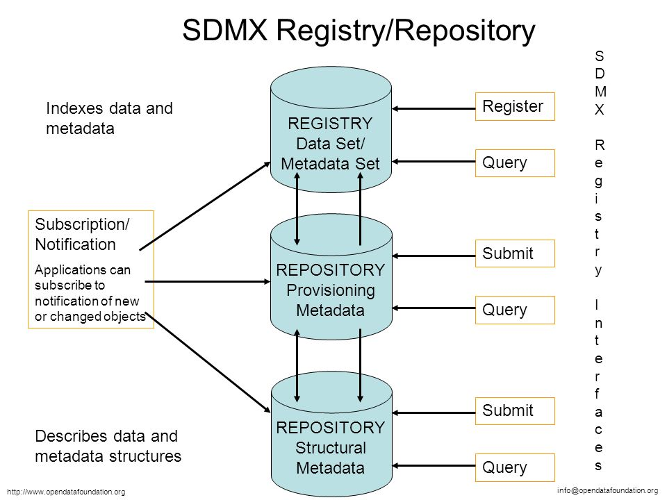 info@opendatafoundation.org http://www.opendatafoundation.org REPOSITORY Provisioning Metadata REGISTRY Data Set/ Metadata Set REPOSITORY Structural Metadata Subscription/ Notification Applications can subscribe to notification of new or changed objects Register Query Submit Query Submit Query SDMX Registry/Repository Describes data and metadata structures Indexes data and metadata SDMX Registry InterfacesSDMX Registry Interfaces