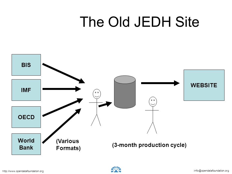 info@opendatafoundation.org http://www.opendatafoundation.org The Old JEDH Site BIS IMF OECD World Bank WEBSITE (Various Formats) (3-month production cycle)