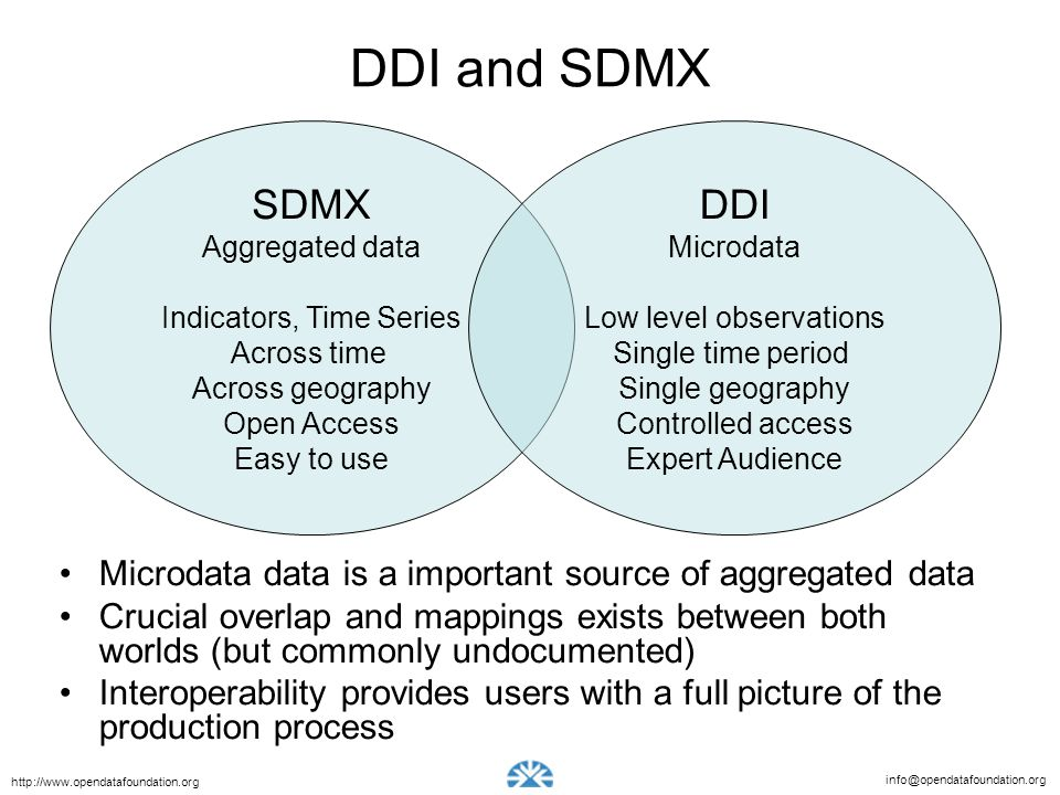 info@opendatafoundation.org http://www.opendatafoundation.org DDI and SDMX SDMX Aggregated data Indicators, Time Series Across time Across geography Open Access Easy to use DDI Microdata Low level observations Single time period Single geography Controlled access Expert Audience Microdata data is a important source of aggregated data Crucial overlap and mappings exists between both worlds (but commonly undocumented) Interoperability provides users with a full picture of the production process