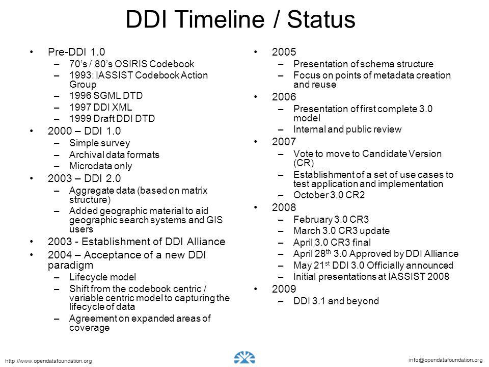 info@opendatafoundation.org http://www.opendatafoundation.org DDI Timeline / Status Pre-DDI 1.0 –70s / 80s OSIRIS Codebook –1993: IASSIST Codebook Act
