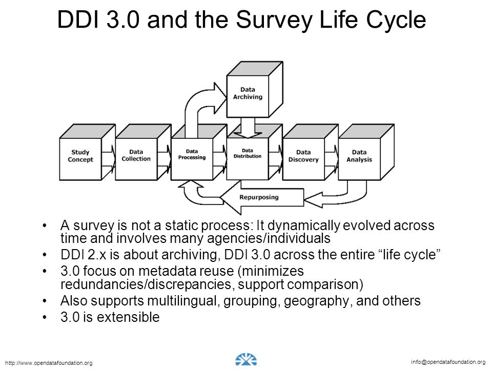 info@opendatafoundation.org http://www.opendatafoundation.org DDI 3.0 and the Survey Life Cycle A survey is not a static process: It dynamically evolved across time and involves many agencies/individuals DDI 2.x is about archiving, DDI 3.0 across the entire life cycle 3.0 focus on metadata reuse (minimizes redundancies/discrepancies, support comparison) Also supports multilingual, grouping, geography, and others 3.0 is extensible