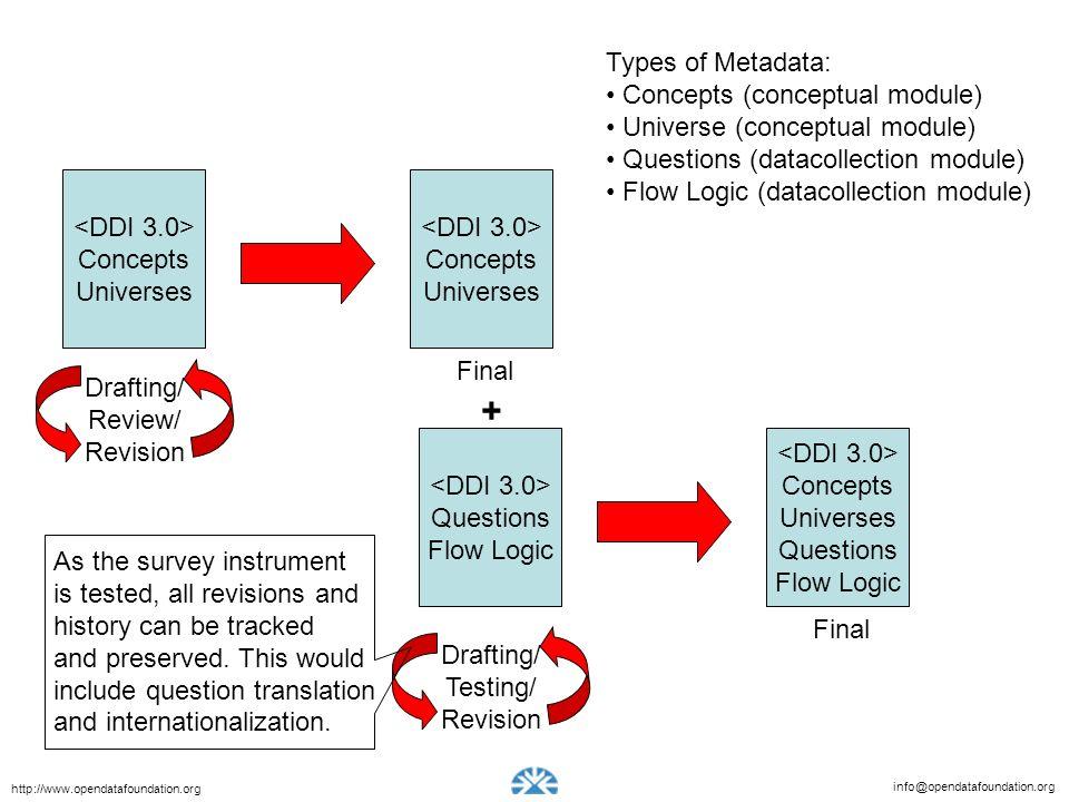 info@opendatafoundation.org http://www.opendatafoundation.org Concepts Universes Concepts Universes Questions Flow Logic Concepts Universes Questions