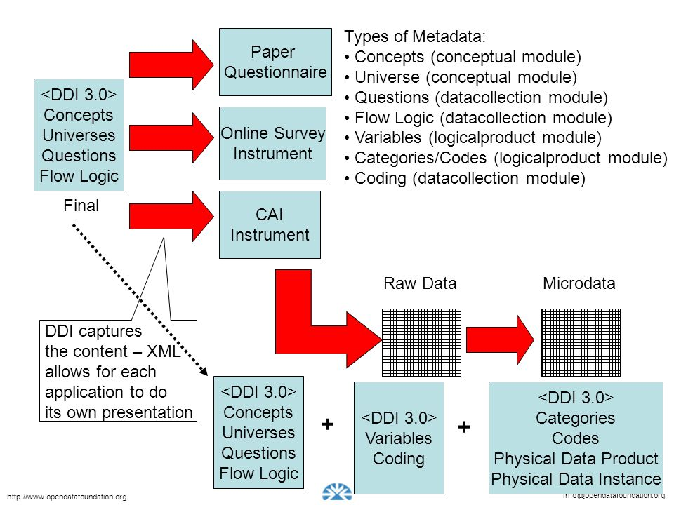 info@opendatafoundation.org http://www.opendatafoundation.org Paper Questionnaire Concepts Universes Questions Flow Logic Types of Metadata: Concepts