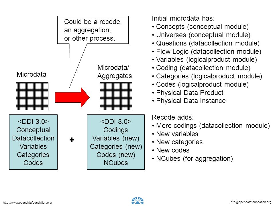 info@opendatafoundation.org http://www.opendatafoundation.org Conceptual Datacollection Variables Categories Codes + Microdata Microdata/ Aggregates Codings Variables (new) Categories (new) Codes (new) NCubes Could be a recode, an aggregation, or other process.