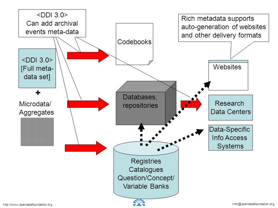 info@opendatafoundation.org http://www.opendatafoundation.org Microdata/ Aggregates [Full meta- data set] Codebooks + Registries Catalogues Question/C