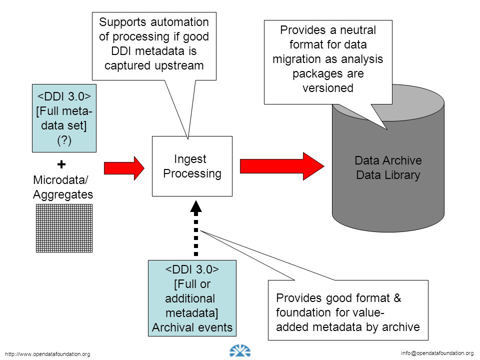 info@opendatafoundation.org http://www.opendatafoundation.org Microdata/ Aggregates [Full meta- data set] (?) + Data Archive Data Library Ingest Processing [Full or additional metadata] Archival events Supports automation of processing if good DDI metadata is captured upstream Provides good format & foundation for value- added metadata by archive Provides a neutral format for data migration as analysis packages are versioned