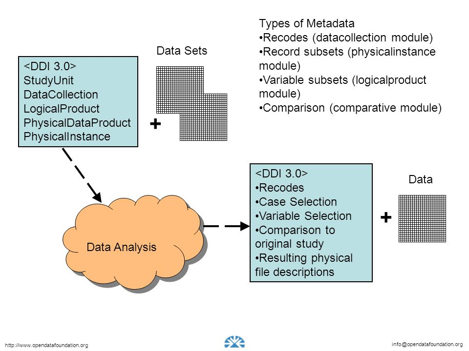 info@opendatafoundation.org http://www.opendatafoundation.org Types of Metadata Recodes (datacollection module) Record subsets (physicalinstance module) Variable subsets (logicalproduct module) Comparison (comparative module) StudyUnit DataCollection LogicalProduct PhysicalDataProduct PhysicalInstance Recodes Case Selection Variable Selection Comparison to original study Resulting physical file descriptions + + Data Analysis Data Sets Data