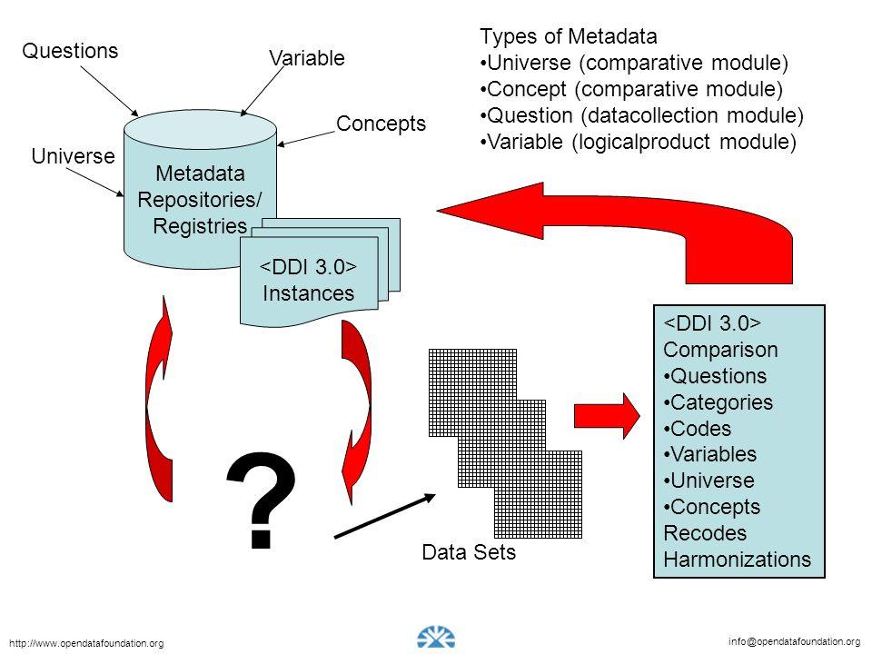 info@opendatafoundation.org http://www.opendatafoundation.org Types of Metadata Universe (comparative module) Concept (comparative module) Question (datacollection module) Variable (logicalproduct module) Metadata Repositories/ Registries Instances Questions Variable Concepts Universe .