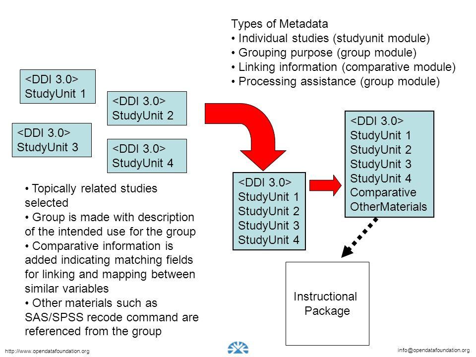 info@opendatafoundation.org http://www.opendatafoundation.org Types of Metadata Individual studies (studyunit module) Grouping purpose (group module)