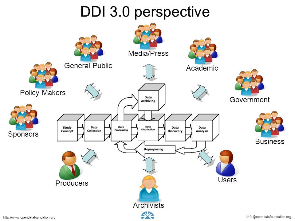 info@opendatafoundation.org http://www.opendatafoundation.org DDI 3.0 perspective Producers Archivists Users General Public Policy Makers Sponsors Media/PressAcademicBusinessGovernment