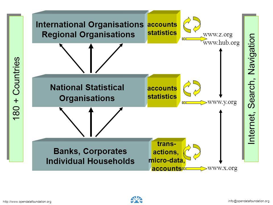 info@opendatafoundation.org http://www.opendatafoundation.org International Organisations Regional Organisations accounts statistics Banks, Corporates