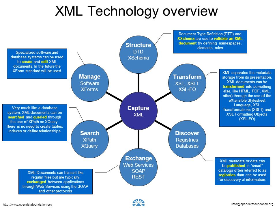 info@opendatafoundation.org http://www.opendatafoundation.org XML Technology overview Capture XML Structure DTD XSchema Transform XSL, XSLT XSL-FO Discover Registries Databases Exchange Web Services SOAP REST Search XPath XQuery Manage Software XForms Document Type Definition (DTD) and XSchema are use to validate an XML document by defining namespaces, elements, rules Specialized software and database systems can be used to create and edit XML documents.