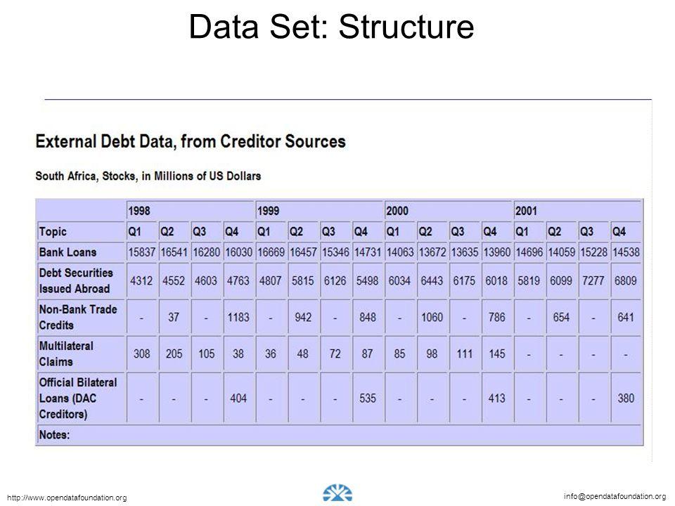info@opendatafoundation.org http://www.opendatafoundation.org Data Set: Structure