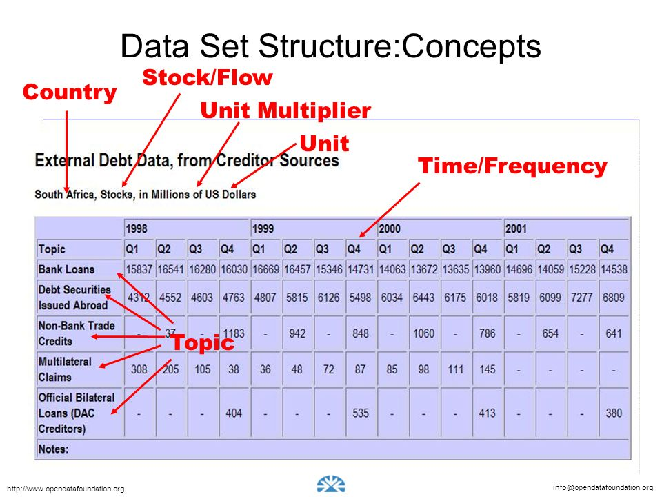 info@opendatafoundation.org http://www.opendatafoundation.org Computers need structure of data Concepts Code lists Data values How these fit together Unit Multiplier Unit Topic Time/Frequency Country Stock/Flow Data Set Structure:Concepts