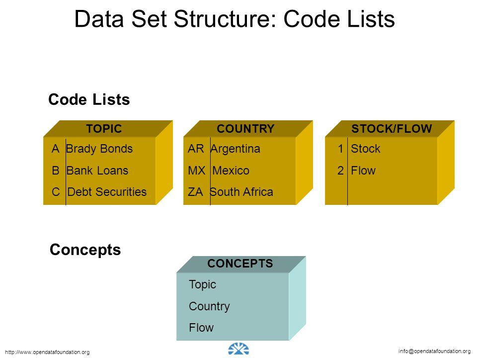 info@opendatafoundation.org http://www.opendatafoundation.org Data Set Structure: Code Lists Code Lists TOPIC A Brady Bonds B Bank Loans C Debt Securi