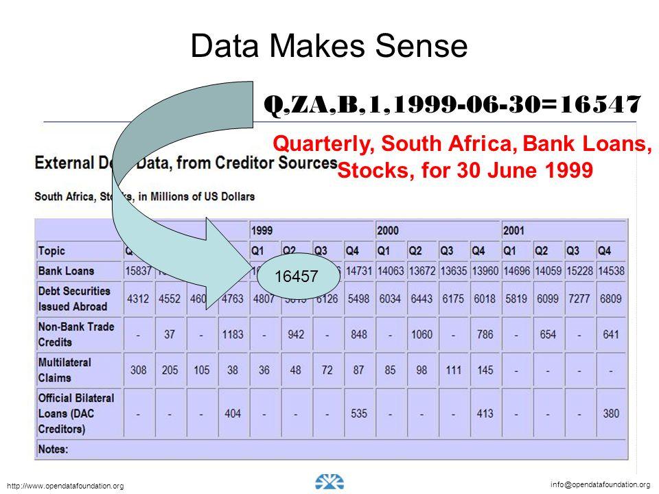 info@opendatafoundation.org http://www.opendatafoundation.org 16457 Q,ZA,B,1,1999-06-30=16547 Data Makes Sense Quarterly, South Africa, Bank Loans, Stocks, for 30 June 1999