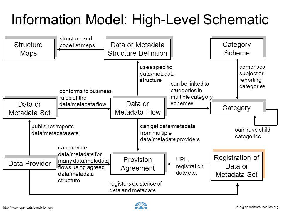 info@opendatafoundation.org http://www.opendatafoundation.org URL, registration date etc. can provide data/metadata for many data/metadata flows using