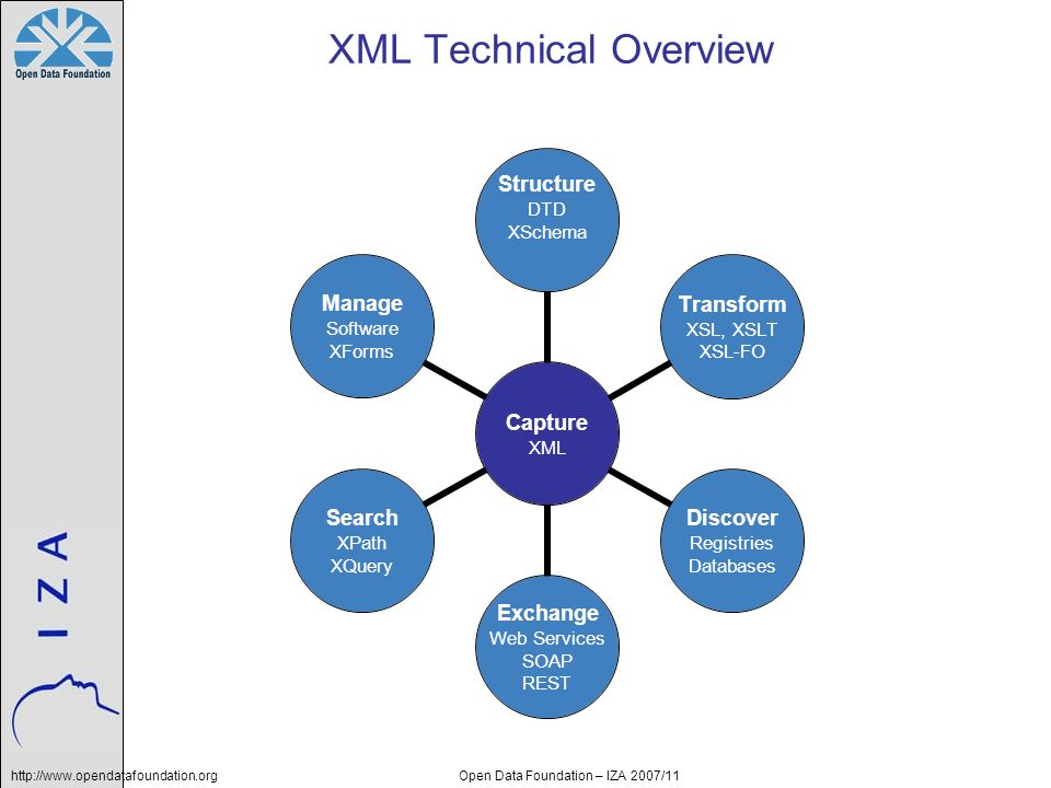 http://www.opendatafoundation.orgOpen Data Foundation – IZA 2007/11 XML Technical Overview Capture XML Structure DTD XSchema Transform XSL, XSLT XSL-FO Discover Registries Databases Exchange Web Services SOAP REST Search XPath XQuery Manage Software XForms