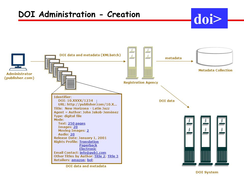 DOI Administration - Creation Administrator (publisher.com) Identifier: DOI: 10.XXXX/1234 URL: http://publisher.com/10.X... Title: New Horizona - Lati