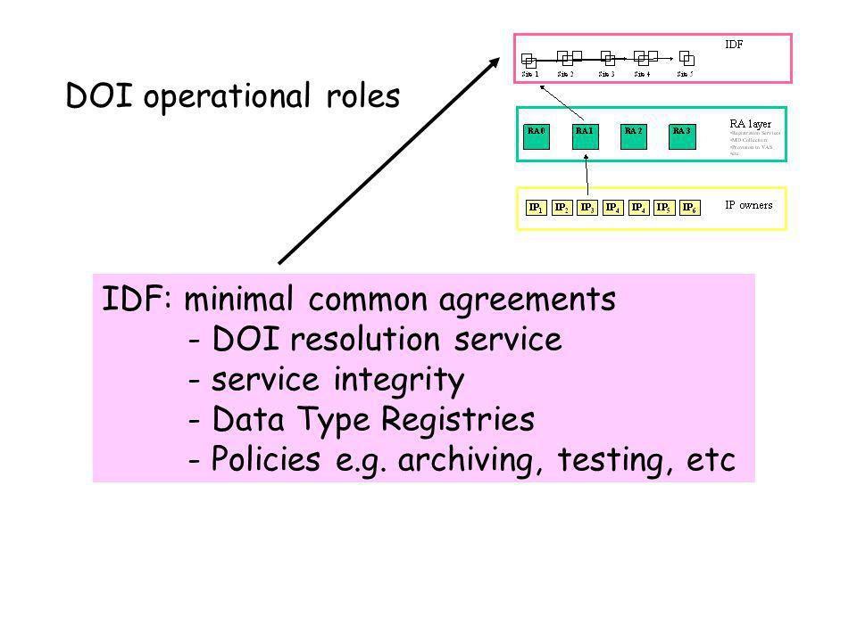 DOI operational roles IDF: minimal common agreements - DOI resolution service - service integrity - Data Type Registries - Policies e.g. archiving, te