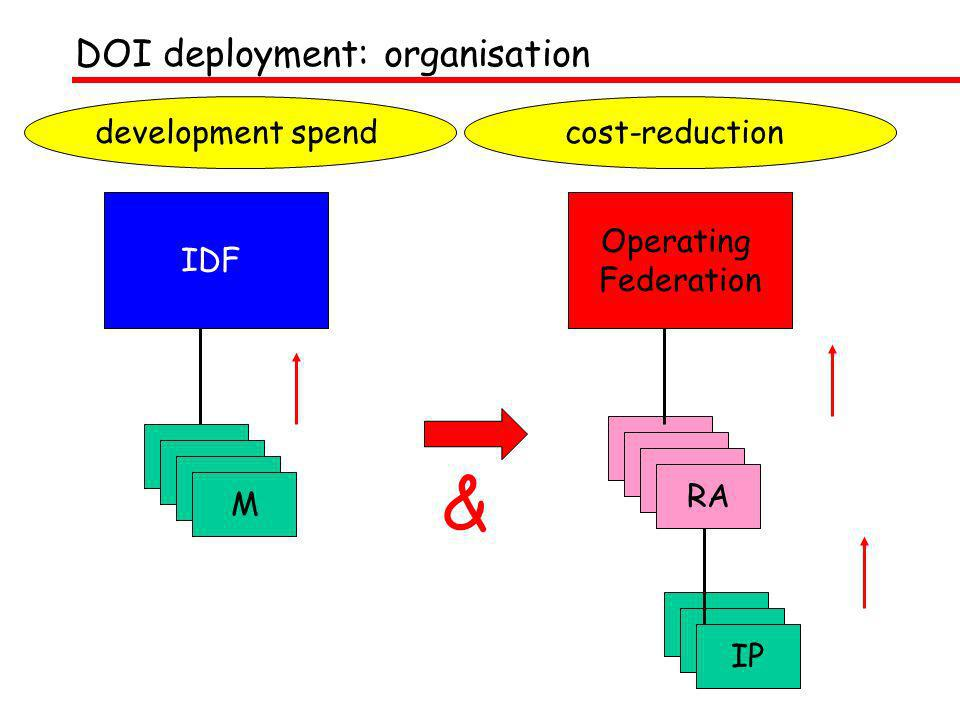 DOI deployment: organisation Operating Federation RA IP IDF M & cost-reductiondevelopment spend