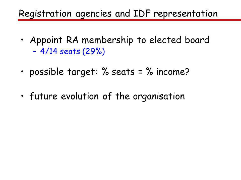 Appoint RA membership to elected board –4/14 seats (29%) possible target: % seats = % income? future evolution of the organisation Registration agenci