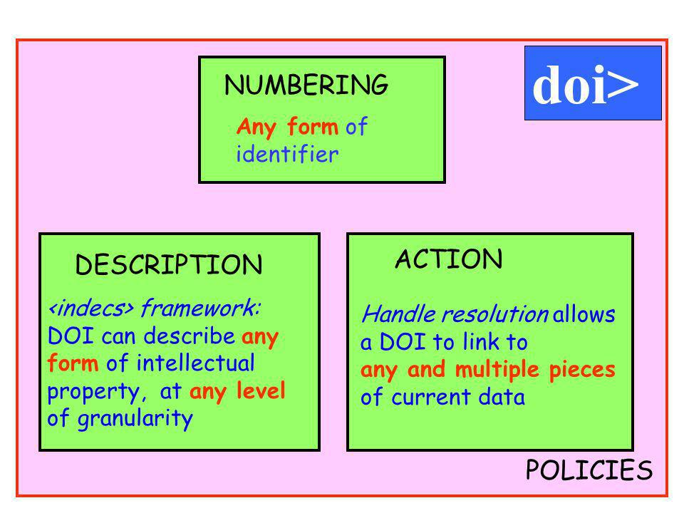 POLICIES Any form of identifier NUMBERING DESCRIPTION framework: DOI can describe any form of intellectual property, at any level of granularity ACTIO