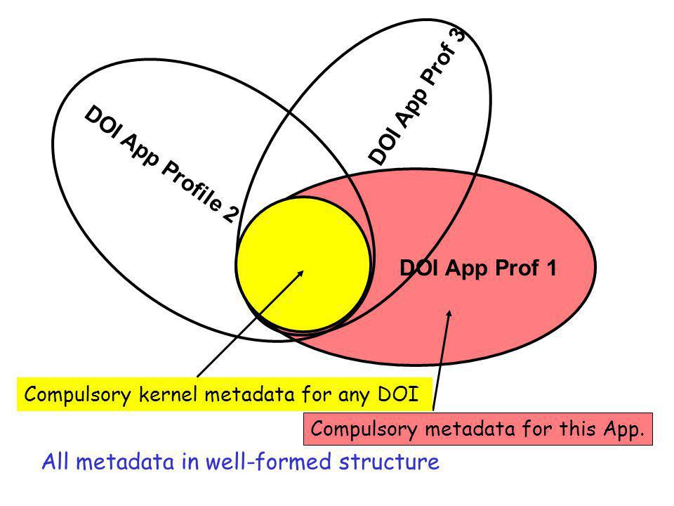 DOI App Prof 1 Compulsory metadata for this App. DOI App Profile 2 DOI App Prof 3 Compulsory kernel metadata for any DOI All metadata in well-formed s