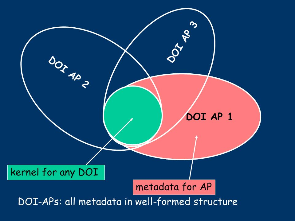 DOI AP 1 metadata for AP DOI AP 2 DOI AP 3 kernel for any DOI DOI-APs: all metadata in well-formed structure