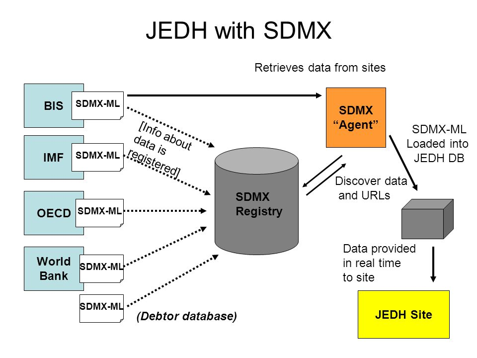 BIS IMF OECD World Bank SDMX-ML (Debtor database) [Info about data is registered] SDMX Agent SDMX Registry Discover data and URLs Retrieves data from sites JEDH Site Data provided in real time to site SDMX-ML Loaded into JEDH DB JEDH with SDMX