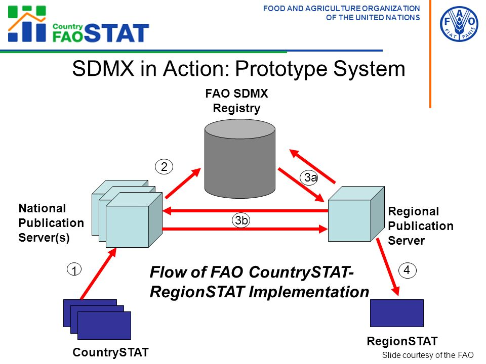 CountrySTAT RegionSTAT National Publication Server(s) Regional Publication Server FAO SDMX Registry Flow of FAO CountrySTAT- RegionSTAT Implementation 1 2 3a 4 3b SDMX in Action: Prototype System FOOD AND AGRICULTURE ORGANIZATION OF THE UNITED NATIONS Slide courtesy of the FAO