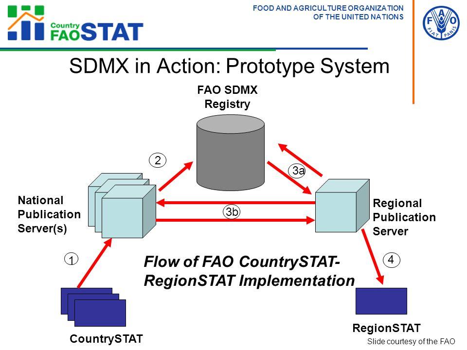 CountrySTAT RegionSTAT National Publication Server(s) Regional Publication Server FAO SDMX Registry Flow of FAO CountrySTAT- RegionSTAT Implementation