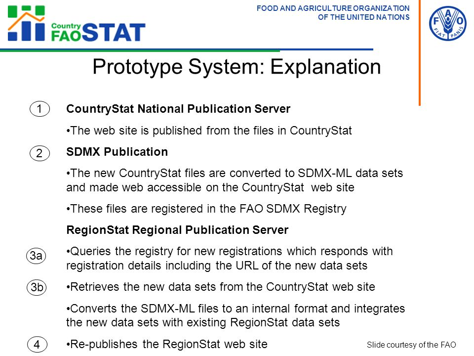 FOOD AND AGRICULTURE ORGANIZATION OF THE UNITED NATIONS 1 CountryStat National Publication Server The web site is published from the files in CountryS