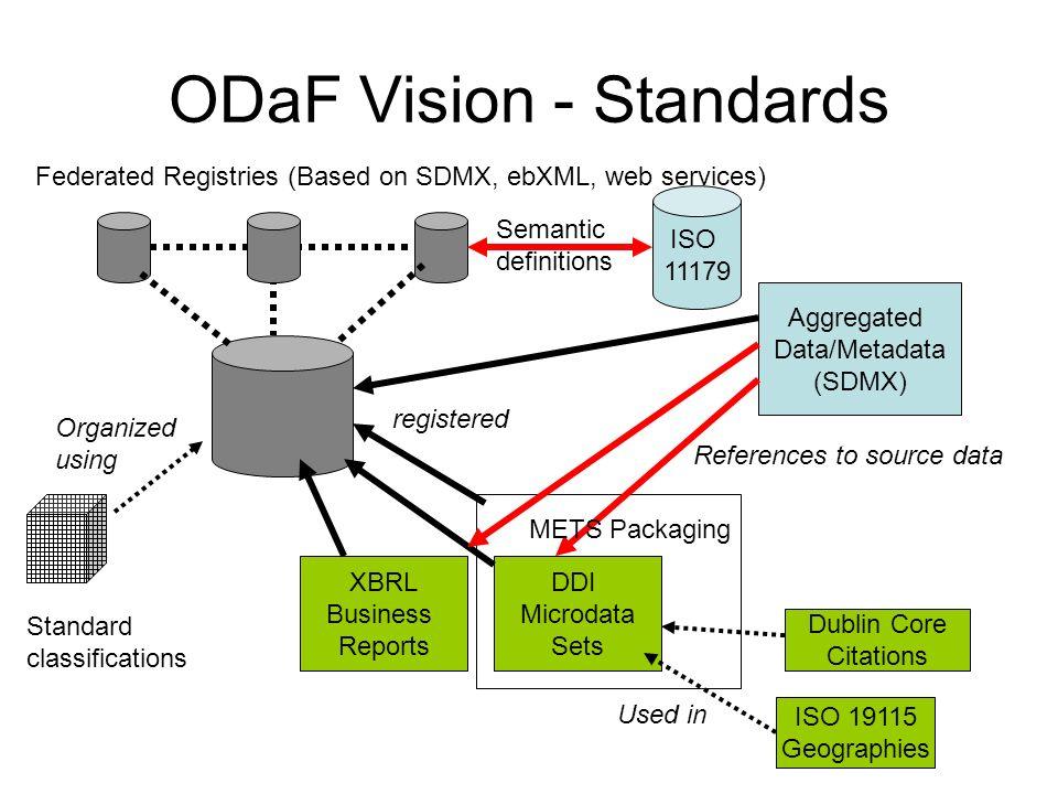 ODaF Vision - Standards Federated Registries (Based on SDMX, ebXML, web services) Aggregated Data/Metadata (SDMX) XBRL Business Reports DDI Microdata