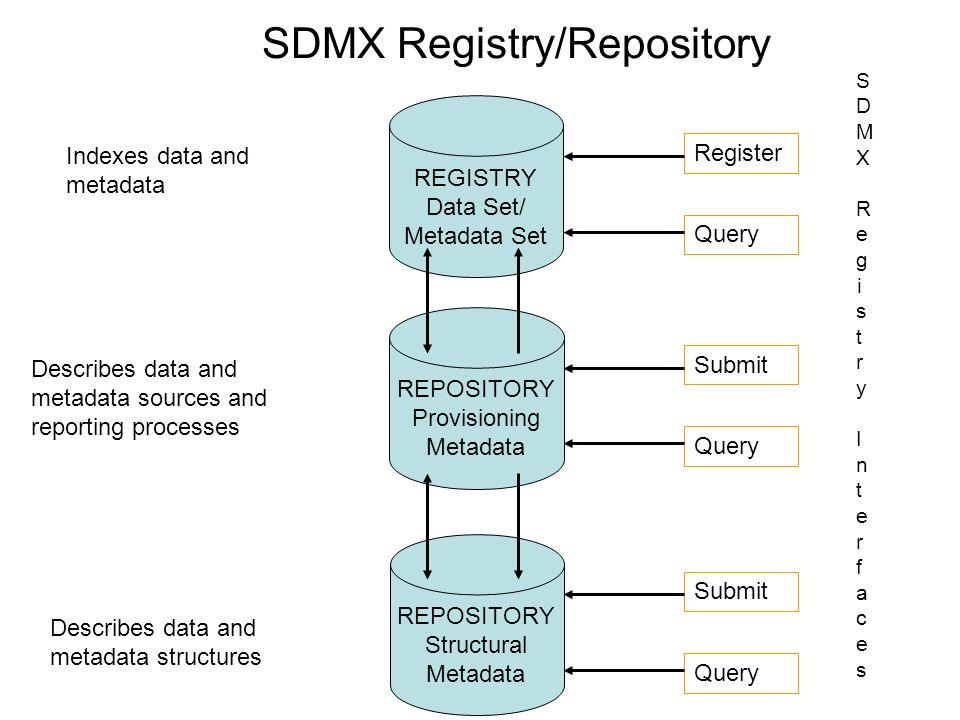 REPOSITORY Provisioning Metadata REGISTRY Data Set/ Metadata Set REPOSITORY Structural Metadata Register Query Submit Query Submit Query SDMX Registry