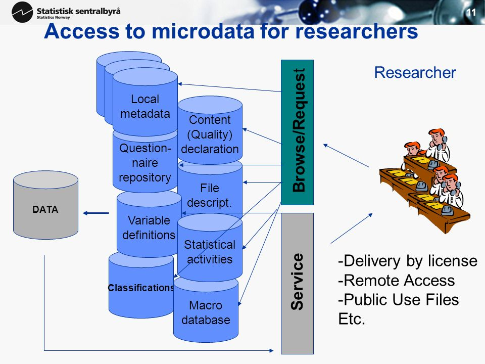 11 Access to microdata for researchers File descript. Classifications Macro database Variable definitions Local metadata Question- naire repository Co