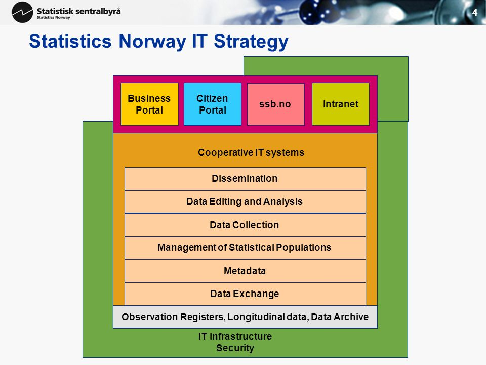 4 Statistics Norway IT Strategy Data Exchange Metadata Management of Statistical Populations Data Collection Data Editing and Analysis Dissemination Business Portal Citizen Portal ssb.no Intranet IT Infrastructure Security Observation Registers, Longitudinal data, Data Archive Cooperative IT systems
