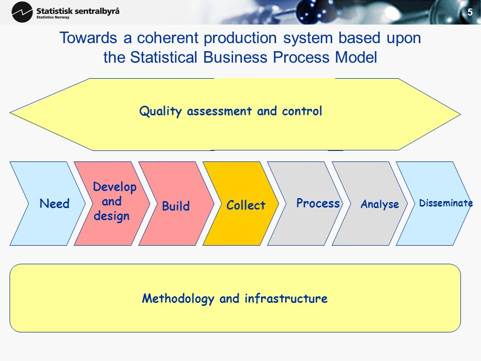 5 Develop and design Build Collect Process Analyse Disseminate Towards a coherent production system based upon the Statistical Business Process Model Methodology and infrastructure Quality assessment and control Need
