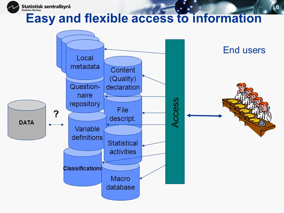 6 Easy and flexible access to information File descript. Classifications Macro database Variable definitions Local metadata Question- naire repository