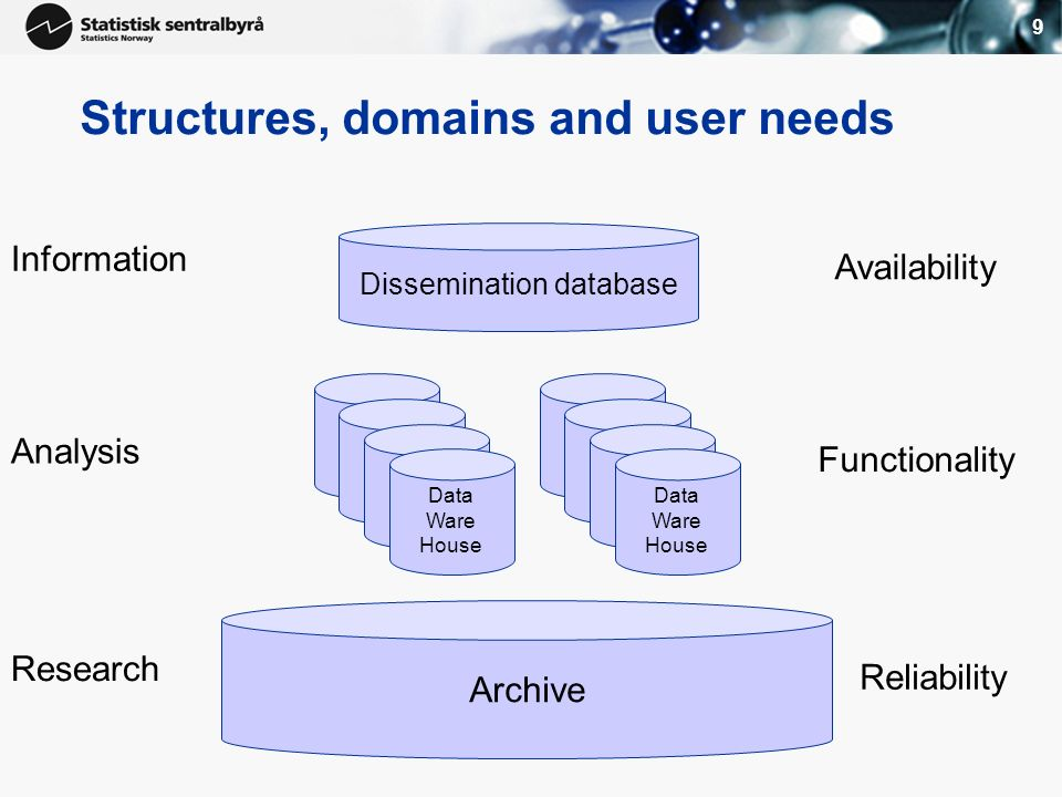 9 Structures, domains and user needs Archive Data Ware House Dissemination database Data Ware House Data Ware House Data Ware House Data Ware House Data Ware House Data Ware House Data Ware House Information Analysis Research Availability Functionality Reliability